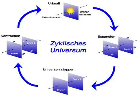 CyclicUniverse